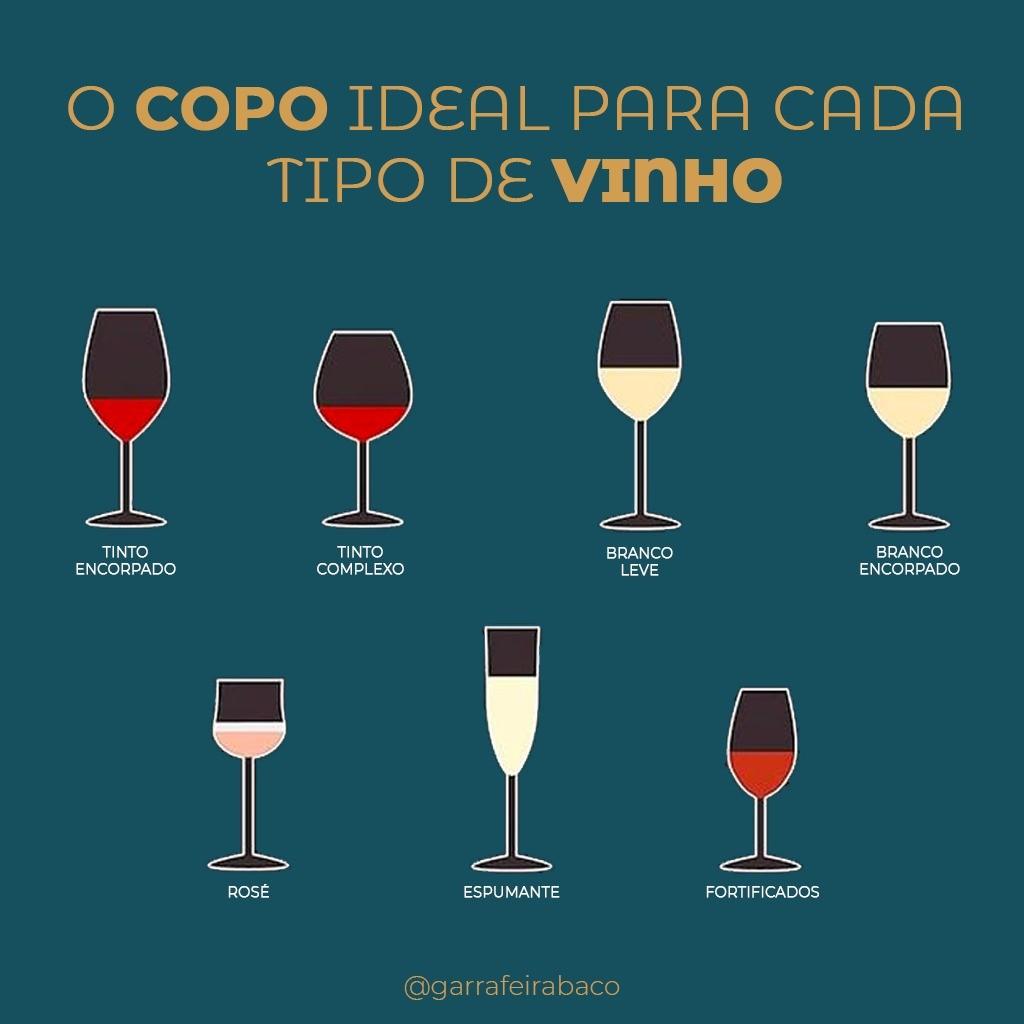 O copo ideal para cada Tipo de Vinho.